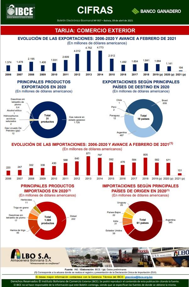 EVOLUCIÓN DE LAS EXPORTACIONES 2006-2020 Y AVANCE A FEBRERO DE 2021